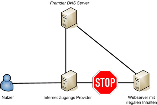 Es ist problemlos möglich, einen beliebigen DNS-Server für Webanfragen zu benutzen. Durch das Abändern des DNS-Server Eintrags, schickt das Betriebssystem die Anfrage nicht an den eigentlichen Provider, stattdessen übernimmt ein anderer Server diese Aufgabe.