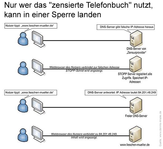 """Die DNS-Sperre funktioniert nur bei dem, der einen zensierten DNS-Server nutzt. Doch die freie Wahl des Servers ist aus verschiedensten Gründen wichtig und hat nichts mit """"krimineller Energie"""" zu tun. Grafik: © Dennis Knake"""