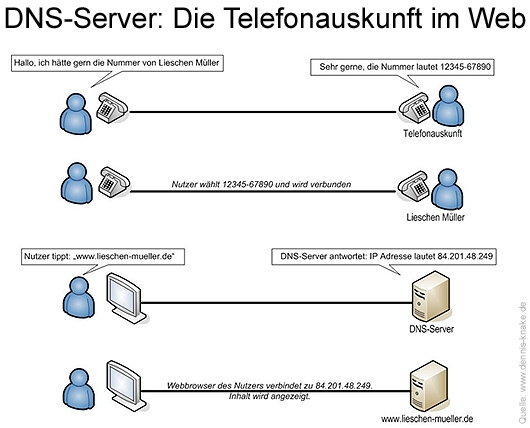 Ähnlich wie eine Telefonauskunft die Rufnummer des Anschlussinhabers mitteilt, teilt ein DNS-Server die IP-Adresse des Webservers mit. Grafik: © Dennis Knake