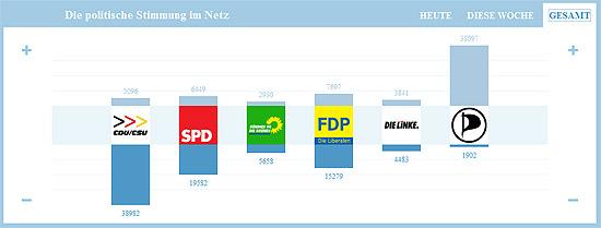 Screenshot Wahlgewitter (vom 7. Mai 2010)