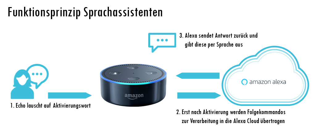 Funktionsprinzip Sprachassistenten am Beispiel Amazon Alexa